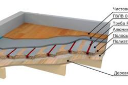 Схема легкой системы водяного теплого пола.