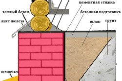 Схема утепления стены цоколя.