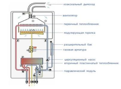 Схема одноконтурного газового котла отопления