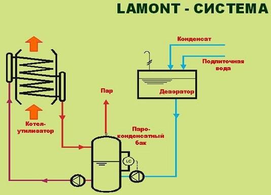 Схема котла-утилизатора.