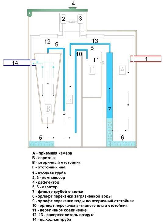 Химическая чистка газового котла
