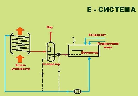 E-система котла-утилизатора.