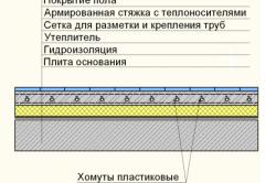 Схема устройства теплого пола с креплением труб хомутами к арматурной сетке.