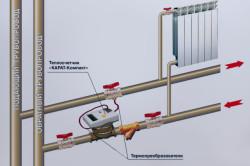 Схема установки теплого счетчика в квартире