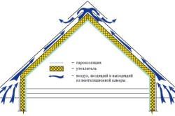Схема утепления кровли и чердака садового дома