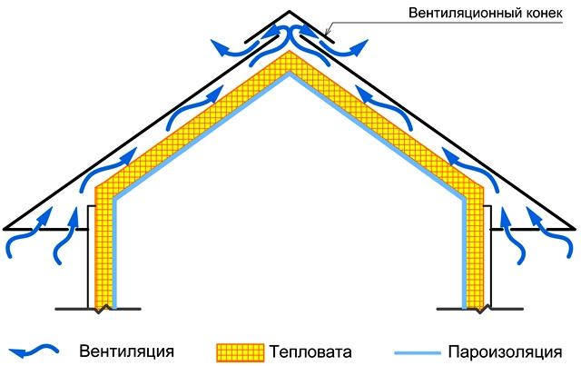 Схема движения воздуха утеплённой мансарды.