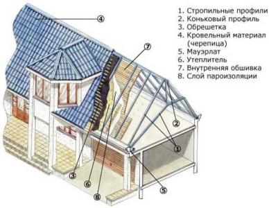 Схема утепления мансардной крыши