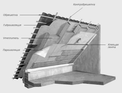Схема утепления крыши мансарды изнутри