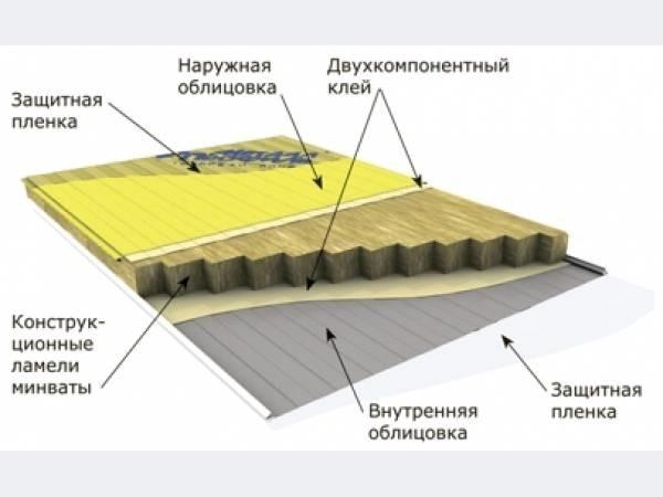 Схема утепления минеральной ватой.