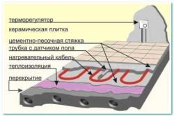Схема электрической теплой системы пола