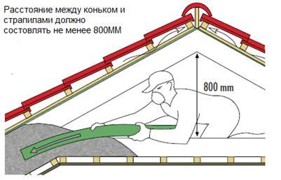 Схема монтажа эковаты под кровлю