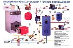 Схема закрытой автономной системы отопления