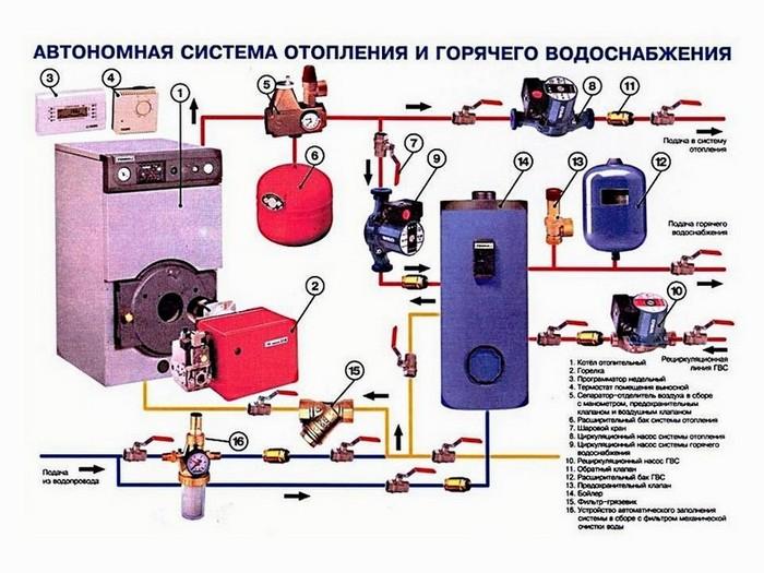 Наглядная схема монтажа отопления.