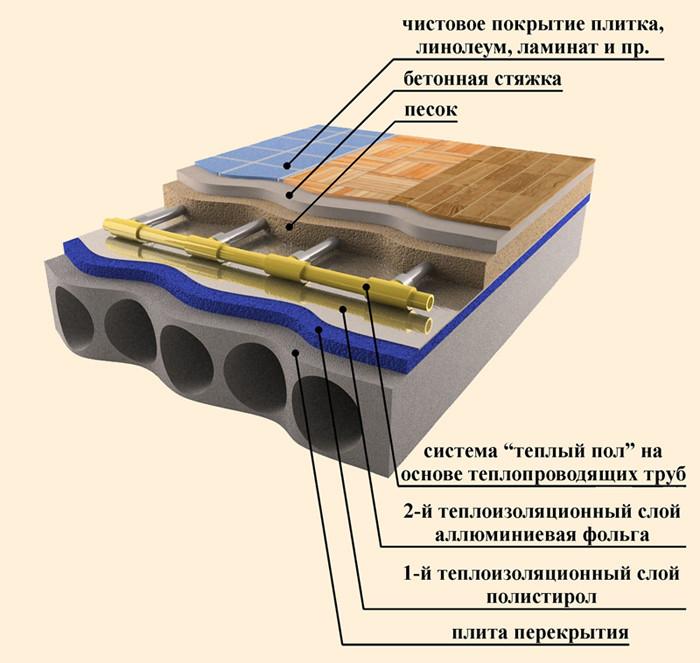 Монтаж теплого водяного пола в бетонную стяжку (схема).