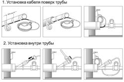 Схема утепления водопроводной трубы при помощи кабеля