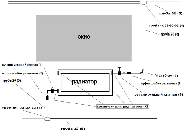 Схема радиаторов отопления.