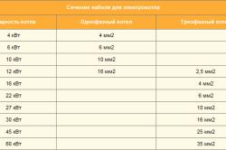 Таблица мощностей электрокотлов.