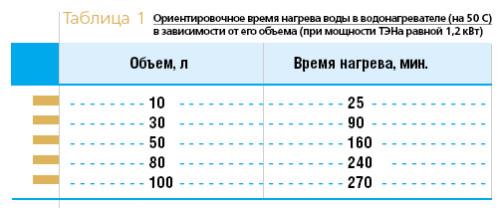 Таблица с ориентировочным временем нагрева воды в водонагревателе в зависимости от его объема