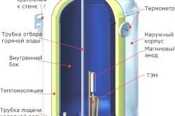 Устройство накопительного водонагревателя.