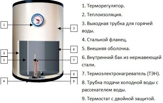 Схема устройства накопительного водонагревателя.