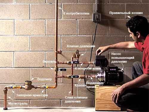 Схема автономного водопровода в частном доме
