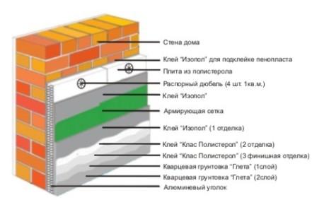 Схема утепления балкона снаружи