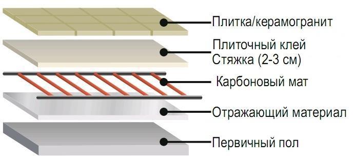 Схема устройства теплого пола под плитку.