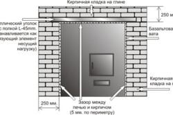 Схема обкладки железной печи кирпичом: вид из предбанника