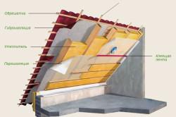 Общая схема устройства утепления крыши