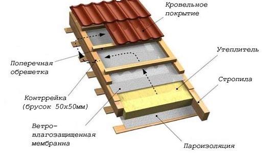 Общая схема утепления крыши.
