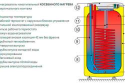 Схема устройства водонагревателя косвенного нагрева.