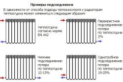 Схемы установки алюминиевых радиаторов отопления.