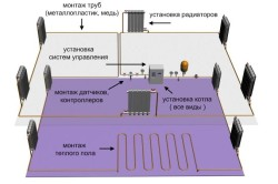 Схема системы отопления загородного дома