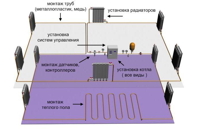 Схема системы отопления загородного дома.