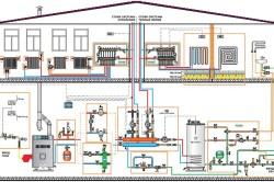 Наглядная схема системы отопления в частном доме.