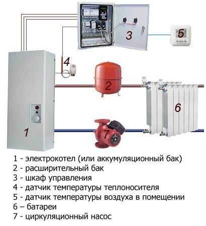 Электрическое отопление в доме своими руками