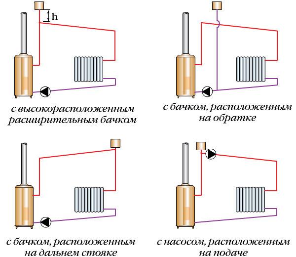 Схема систем отопления с насосной циркуляцией и открытым расширительным бачком.