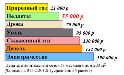 Затраты на отопление дома 200 м2.