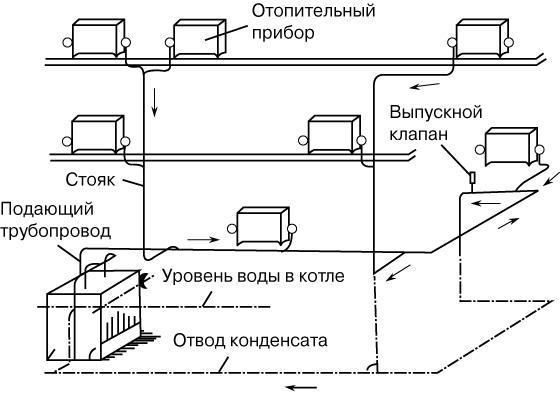 parovaja