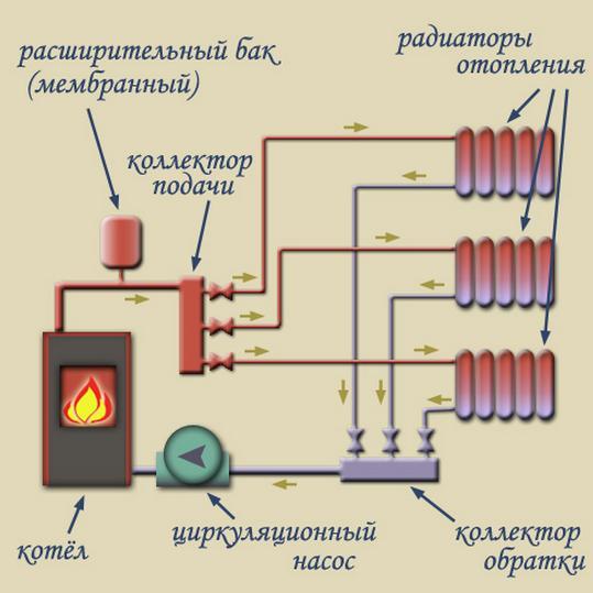 Как провести паровое отопление в частном доме своими руками
