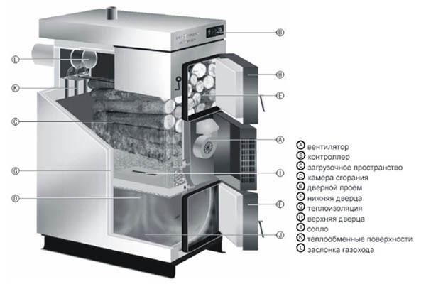 Схема отопления печи дровами
