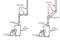 Чертежи или схема для изготовления печи на отработанном масле