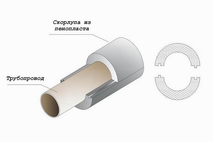 Утепление трубопровода пенопластом