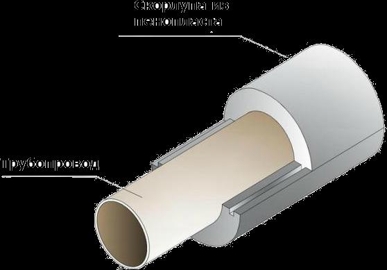 Схема теплоизоляции трубопроводов скорлупами