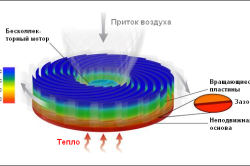 Схема энергетических пластин