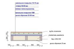Схема утеплителя дома пенофлексом