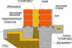 Конструкция утепления фундамента пенополистиролом