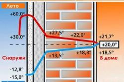 Главным достоинством пенопласта при утеплении зданий является то, что он имеет высокие теплоизолирующие свойства.