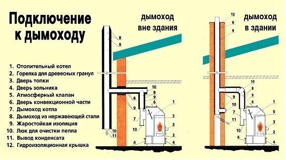 Схема устройства внутреннего дымохода и наружной конструкции.