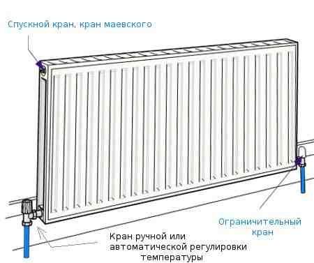 Подключение стальных радиаторов.